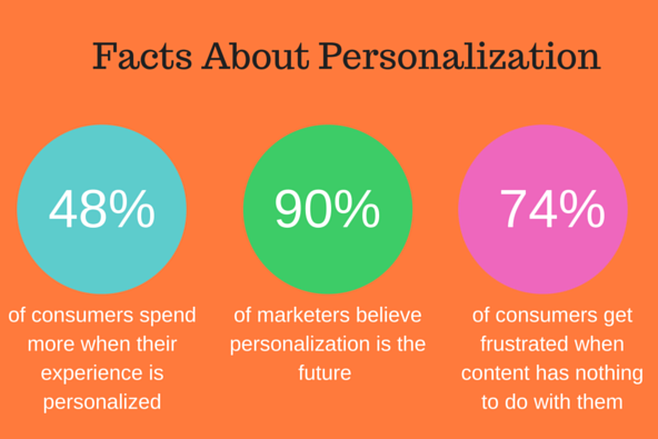 Data report What do retailers' personalisation strategies look like